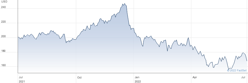 Zoetis Inc performance chart