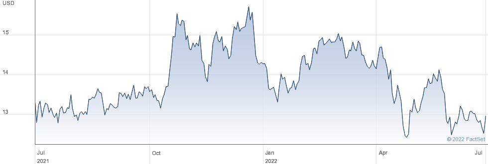 Armada Hoffler Properties Inc performance chart