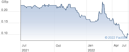 KIBO MINING performance chart