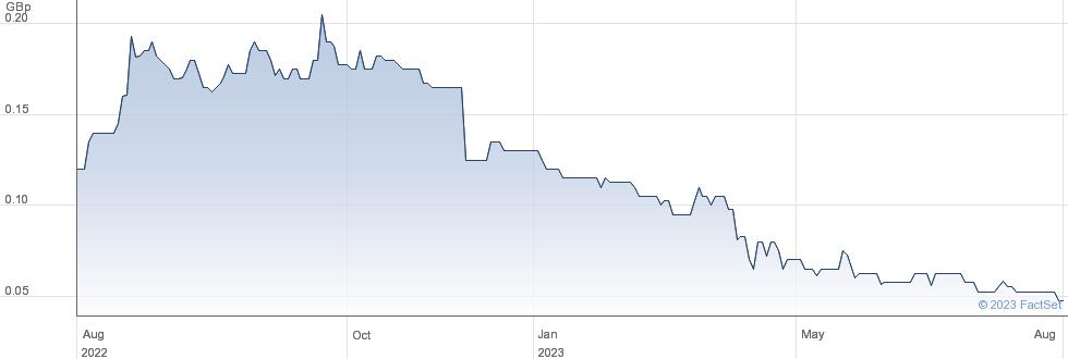 KIBO ENERGY performance chart