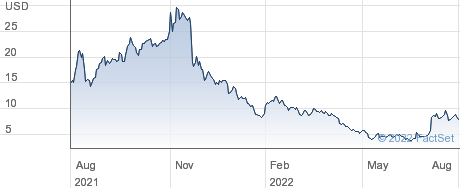 Oramed Pharmaceuticals Inc performance chart