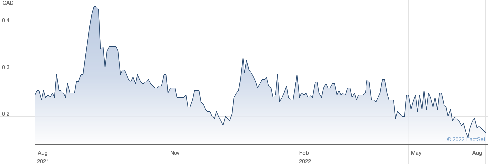 East Africa Metals Inc performance chart