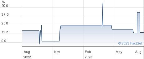 ADAMS performance chart