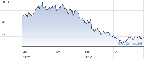ChannelAdvisor Corp performance chart