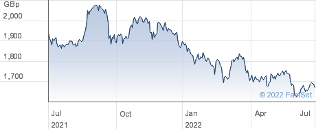 XNIKKEI225 performance chart