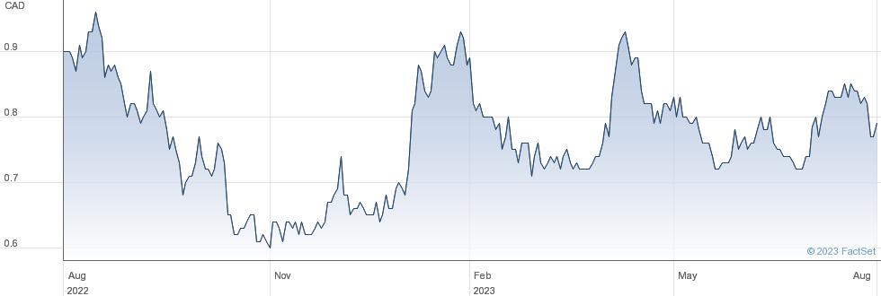 Globex Mining Enterprises Inc performance chart