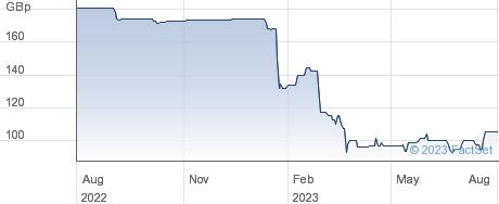 INLAND ZDP performance chart