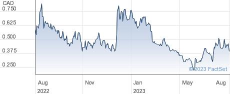 Aurania Resources Ltd performance chart
