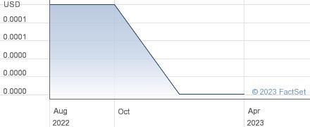 QKL Stores Inc performance chart
