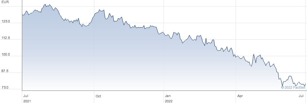 LEG Immobilien SE performance chart