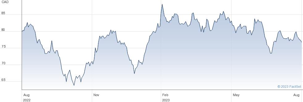 Granite Real Estate Investment Trust performance chart