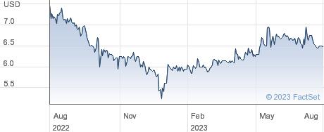 Crimson Wine Group Ltd performance chart