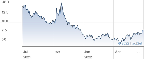 Vuzix Corp performance chart
