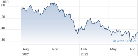 Hannon Armstrong Sustainable Infrastructure Capital Inc performance chart