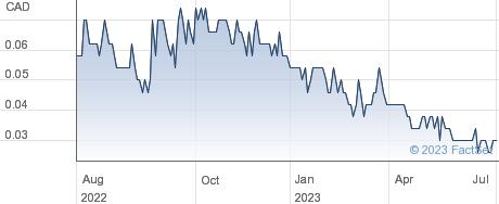 Adamera Minerals Corp performance chart