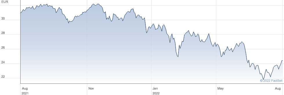Xtrackers Germany Mittelstand & MidCap UCITS ETF performance chart