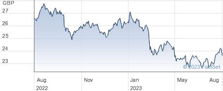 SPDR GLOB DIV performance chart