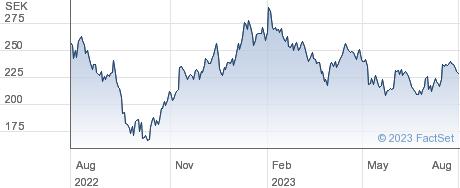 Sagax AB performance chart