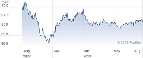 ISH JP EM EUR performance chart