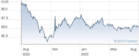 ISH GLB COR EUR performance chart