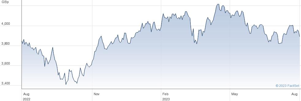 XNORDIC performance chart