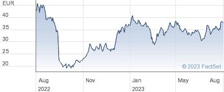 Kion Group AG performance chart