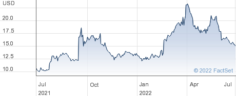 Gogo Inc performance chart