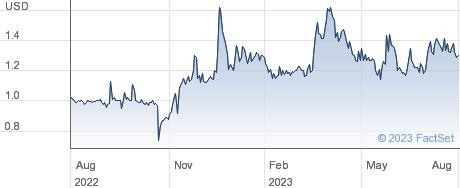 LightInTheBox Holding Co Ltd performance chart