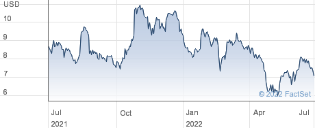 Coty Inc performance chart