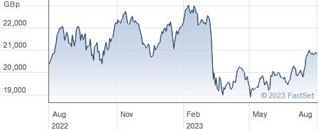INV US FINANCIA performance chart