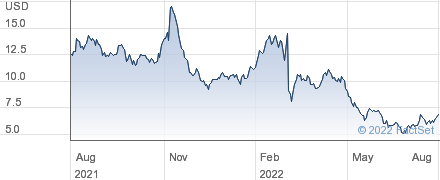 Fossil Group Inc performance chart
