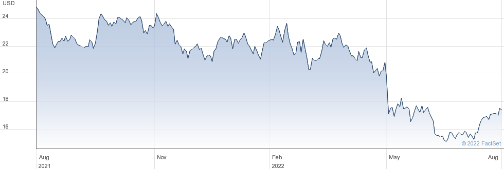News Corp performance chart
