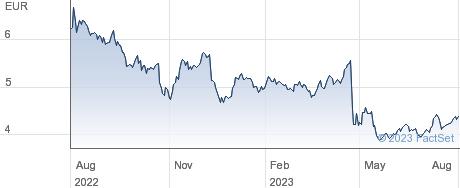 Bpost SA performance chart