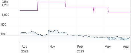 RIVERSTONE performance chart