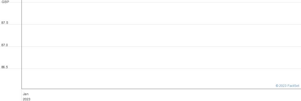 ROLLS-R 3.375% performance chart