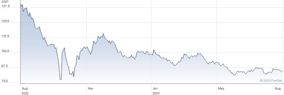 3 1/2% TR GT 68 performance chart