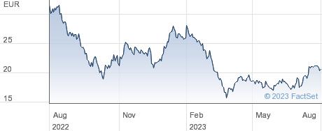 Vonovia SE performance chart