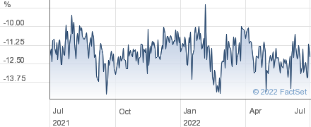 ABDN.NW.DWN performance chart