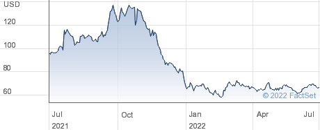 Hci Group Inc performance chart