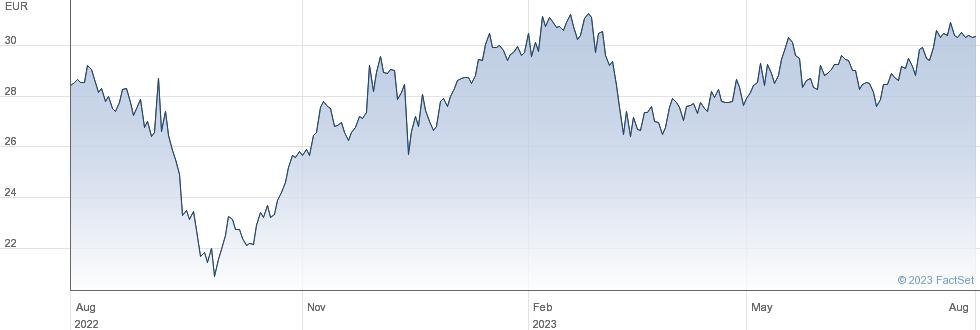 Deutsche Beteiligungs AG performance chart