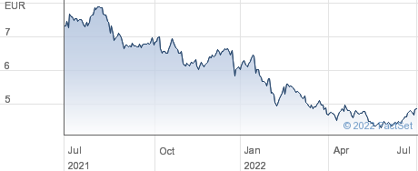 Caverion Oyj performance chart