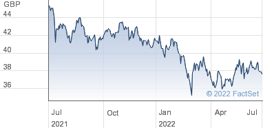 HSBC ETFs plc Share Price (HMAF) MSCI AC Far East ex-Japan