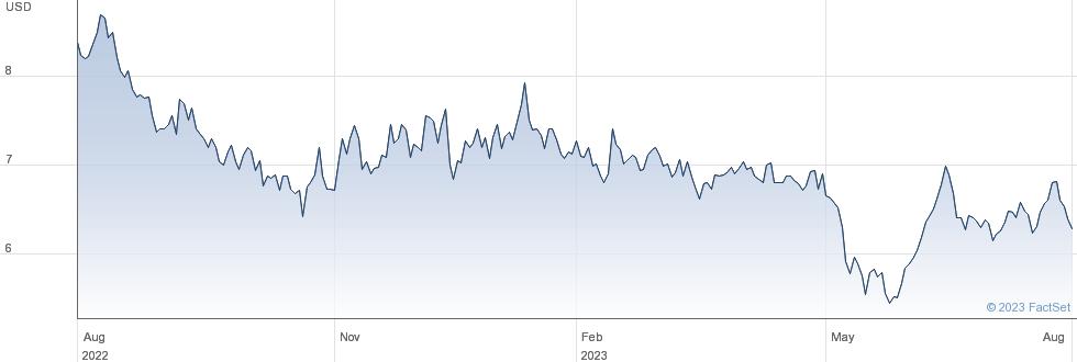Vodacom Group Ltd performance chart