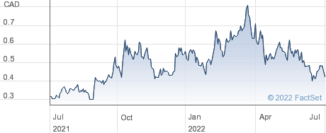 Arianne Phosphate Inc performance chart