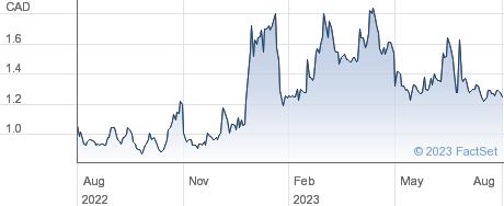 CGX Energy Inc performance chart
