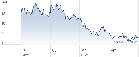 BlackBerry Ltd performance chart