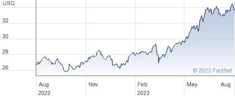 XMSCI JAPAN $ performance chart