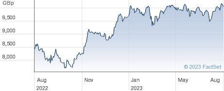 XDAXINCOME performance chart