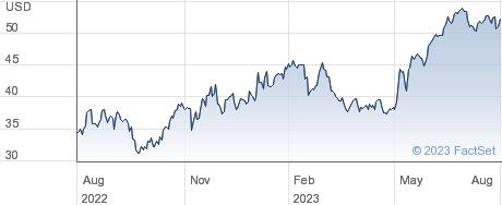 ANI Pharmaceuticals Inc performance chart