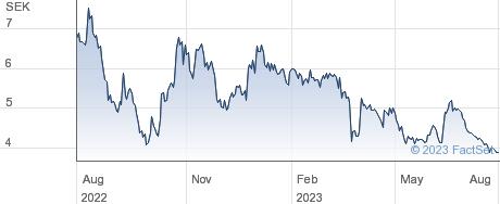 SaltX Technology Holding AB performance chart
